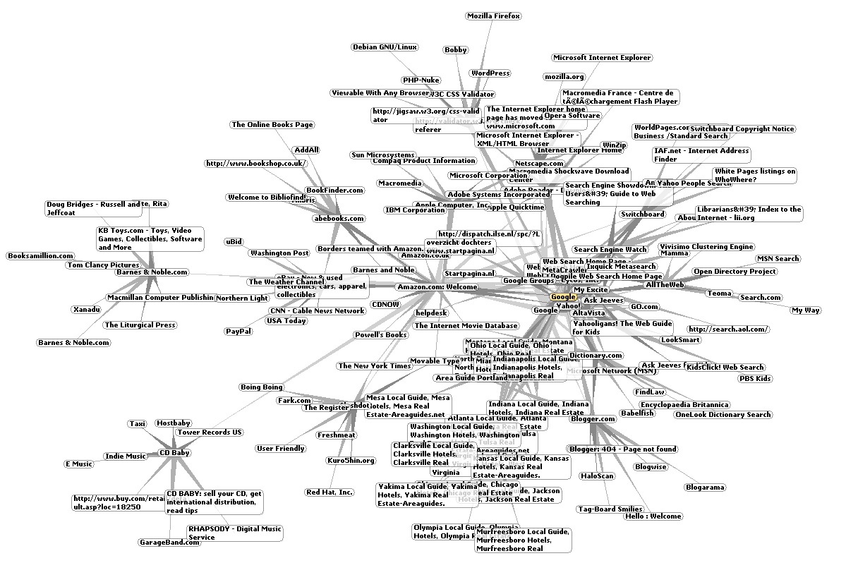 World Wide Web Around Google- Content Marketing Services
